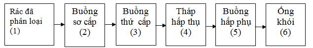 Quy trình vận hành lò đốt - 2