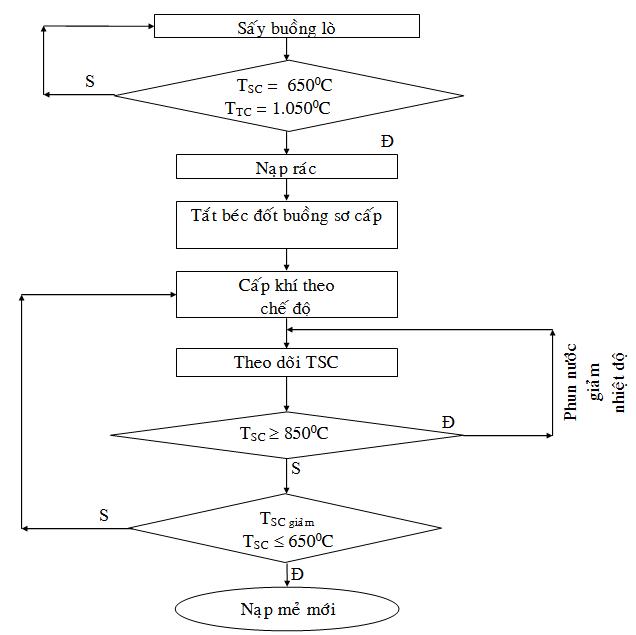 Quy trình vận hành lò đốt - 4