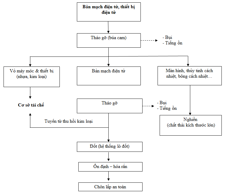 Quy trình xử lý bản mạch điện tử